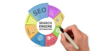 Irrefutable benefits of hiring an SEO and digital marketing agency